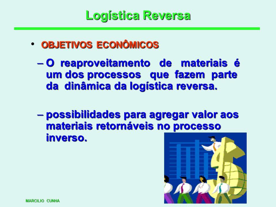 Logística Reversa OBJETIVOS ECONÔMICOS