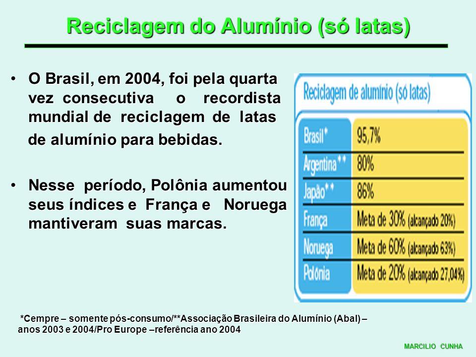 Reciclagem do Alumínio (só latas)