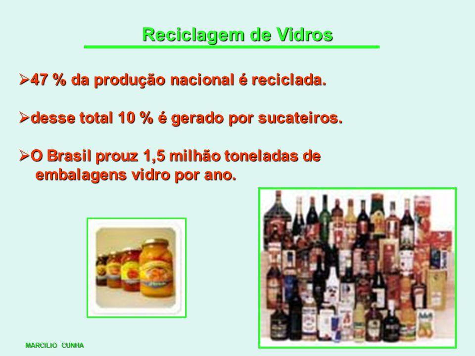 Reciclagem de Vidros 47 % da produção nacional é reciclada.