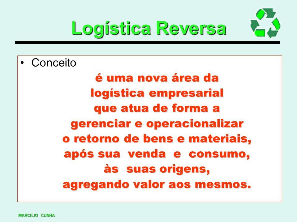 Logística Reversa Conceito é uma nova área da logística empresarial