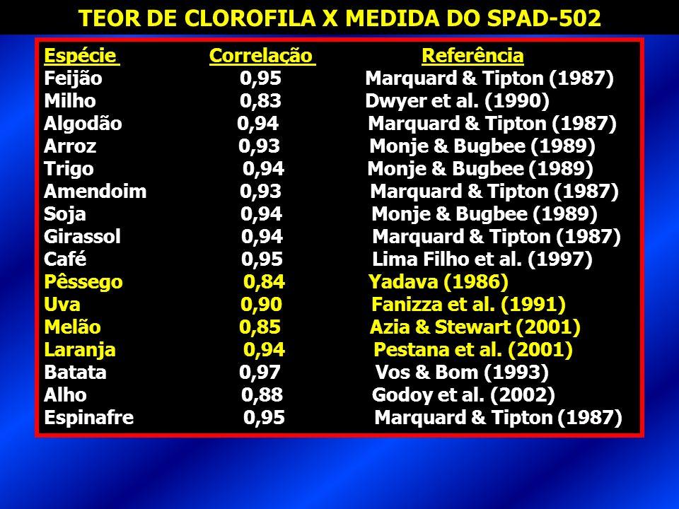 TEOR DE CLOROFILA X MEDIDA DO SPAD-502
