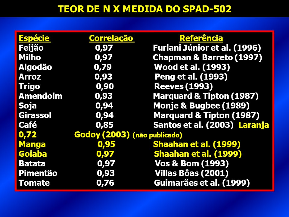 TEOR DE N X MEDIDA DO SPAD-502