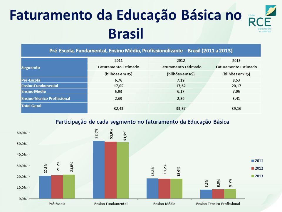 Faturamento da Educação Básica no Brasil