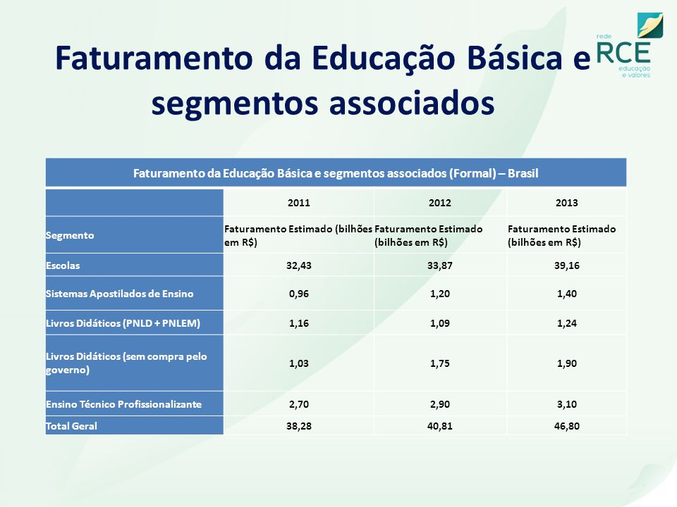 Faturamento da Educação Básica e segmentos associados