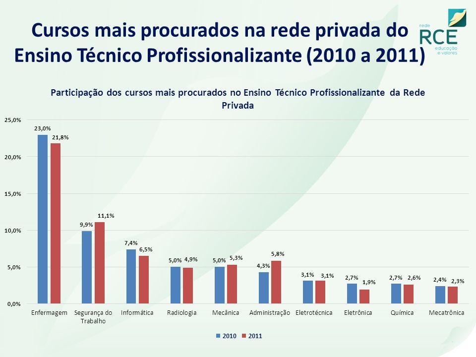 Cursos mais procurados na rede privada do Ensino Técnico Profissionalizante (2010 a 2011)