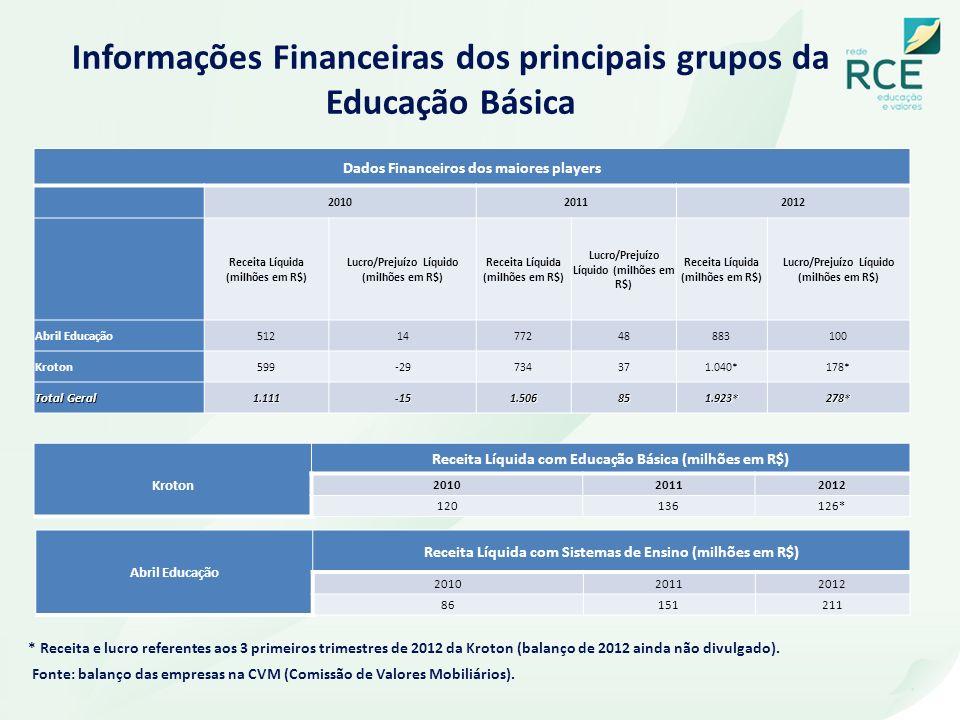 Informações Financeiras dos principais grupos da Educação Básica