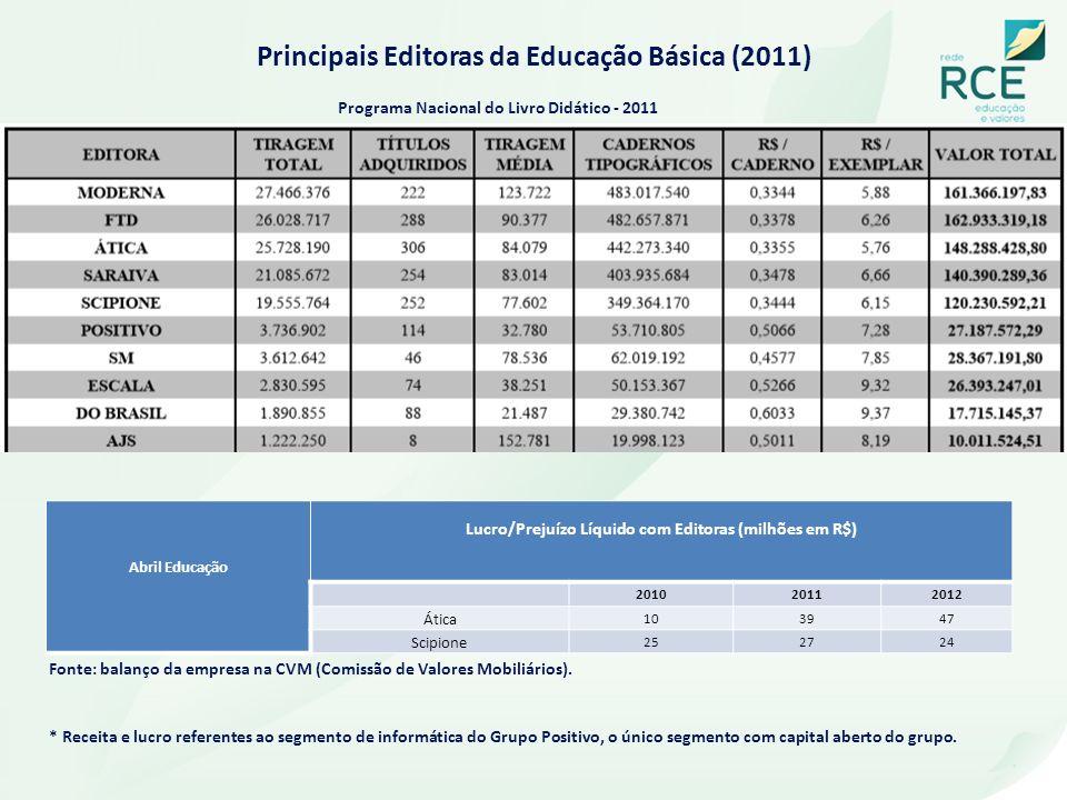 Principais Editoras da Educação Básica (2011)