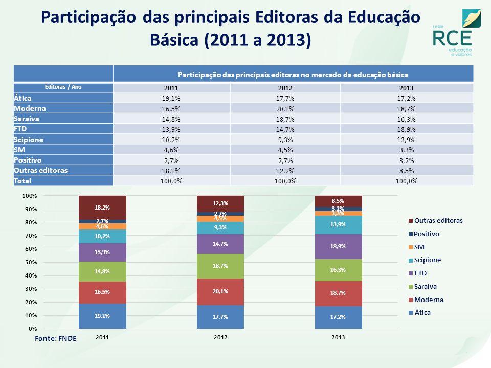 Participação das principais Editoras da Educação Básica (2011 a 2013)