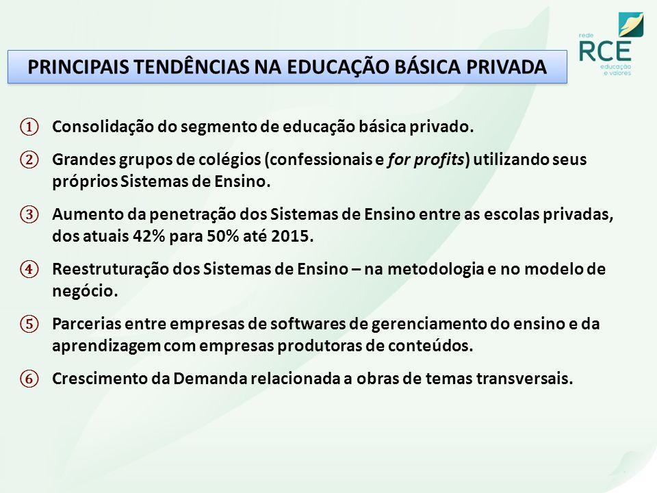 PRINCIPAIS TENDÊNCIAS NA EDUCAÇÃO BÁSICA PRIVADA