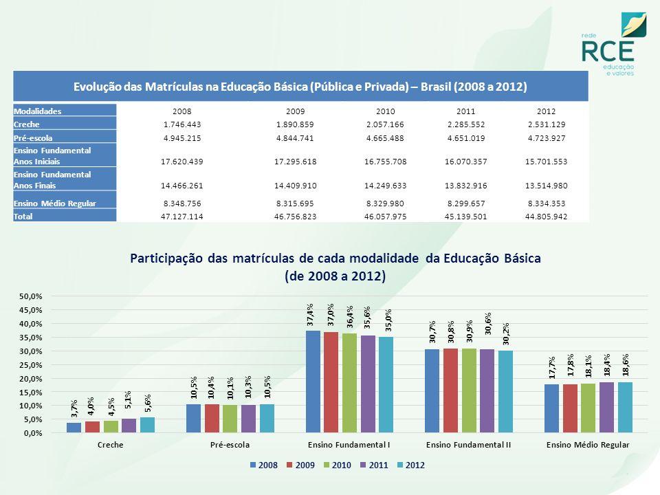 Evolução das Matrículas na Educação Básica (Pública e Privada) – Brasil (2008 a 2012)