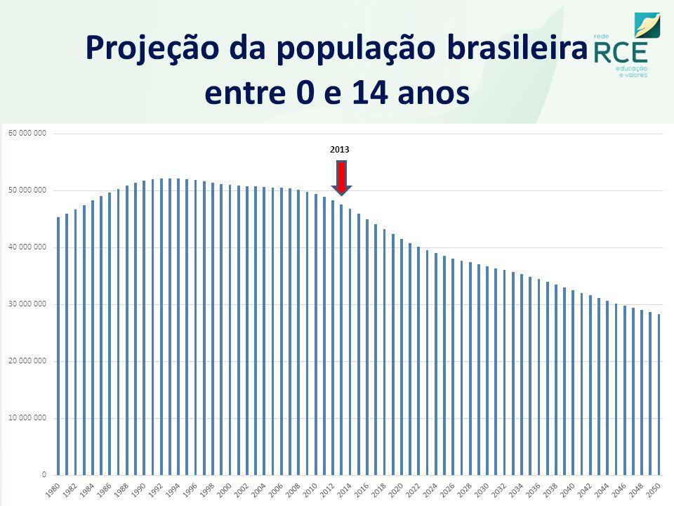 Projeção da população brasileira entre 0 e 14 anos