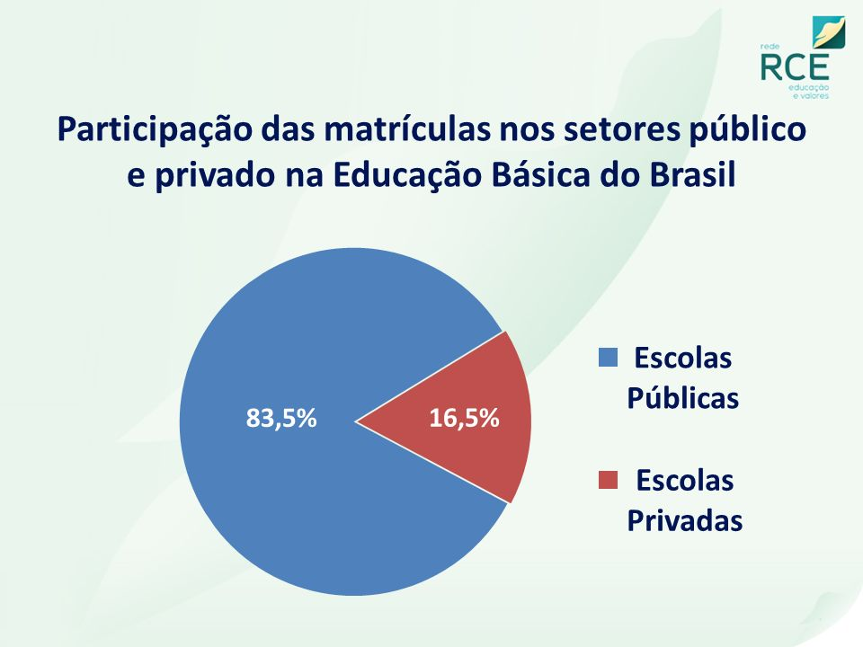 Participação das matrículas nos setores público e privado na Educação Básica do Brasil