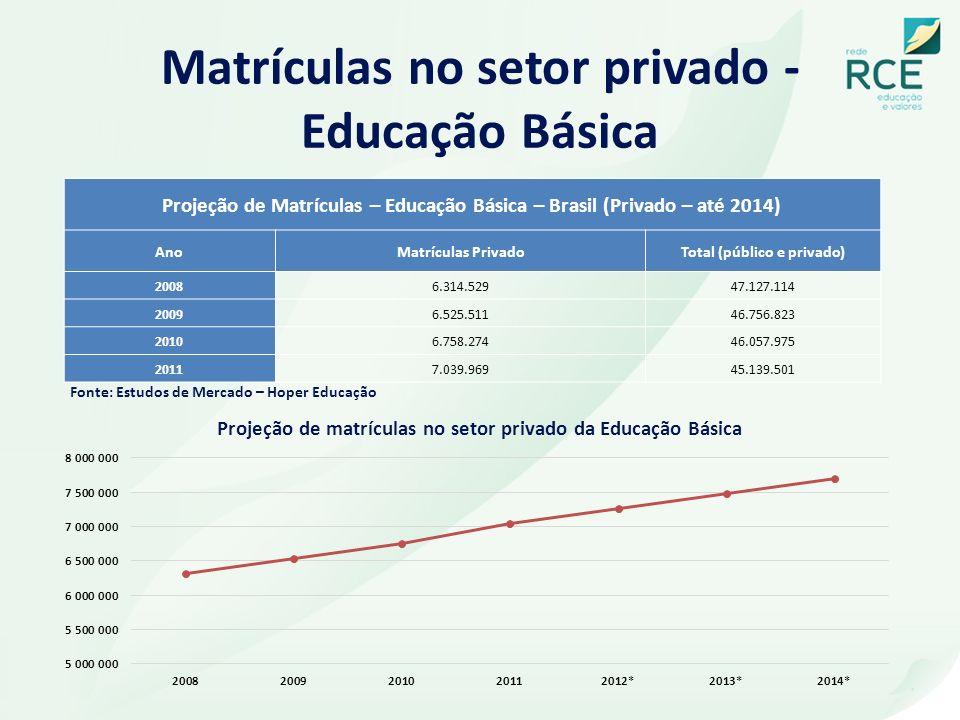Matrículas no setor privado - Educação Básica