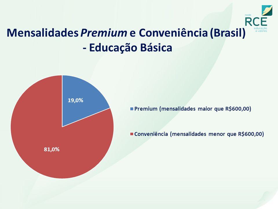 Mensalidades Premium e Conveniência (Brasil) - Educação Básica