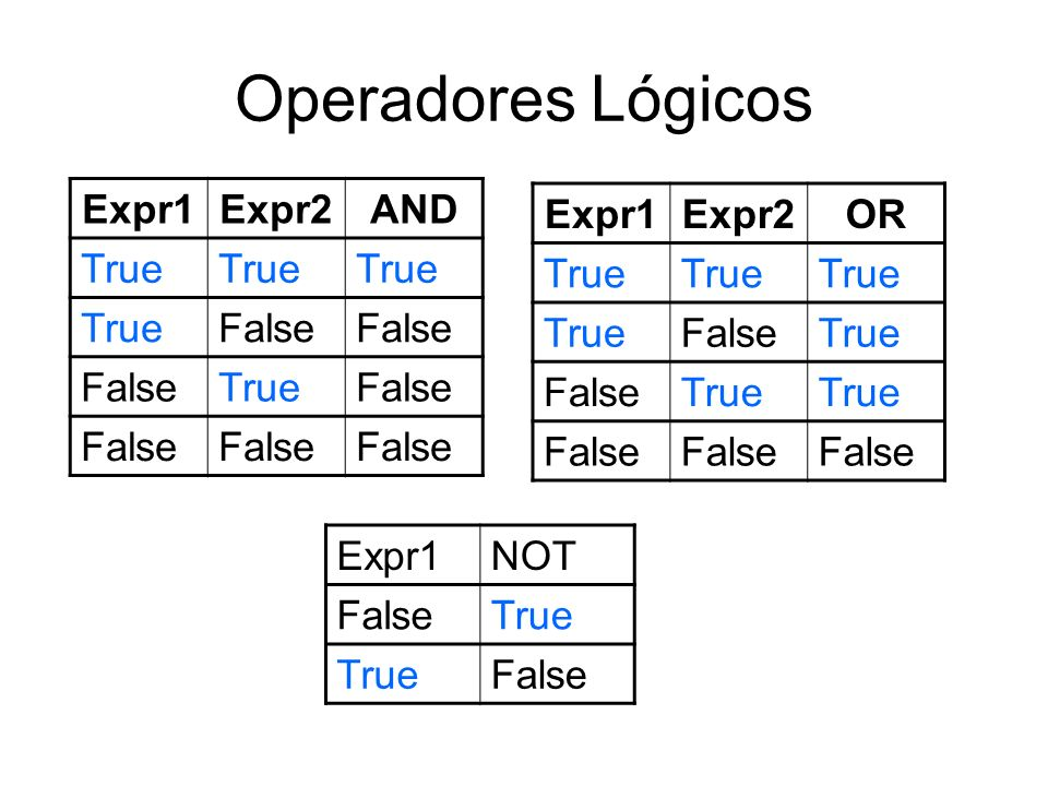 Operadores Lógicos Expr1 Expr2 AND True False Expr1 Expr2 OR True