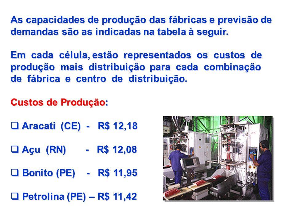As capacidades de produção das fábricas e previsão de