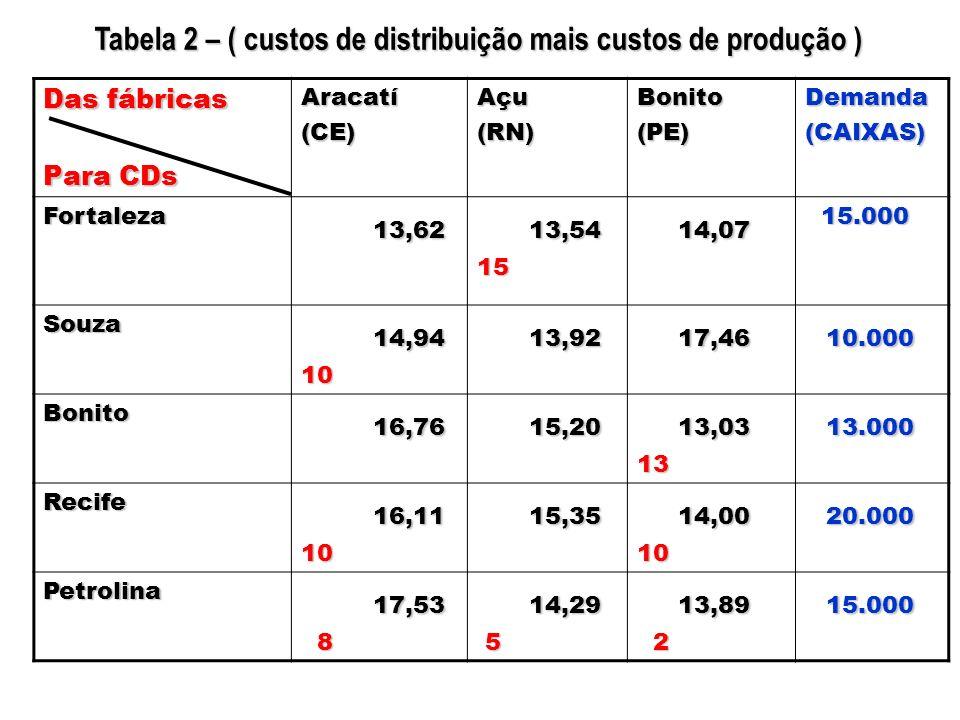 Tabela 2 – ( custos de distribuição mais custos de produção )