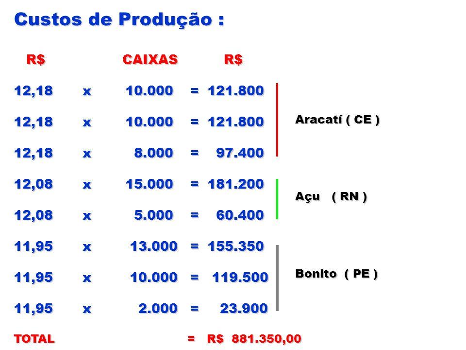 Custos de Produção : R$ CAIXAS R$ 12,18 x 10.000 = 121.800