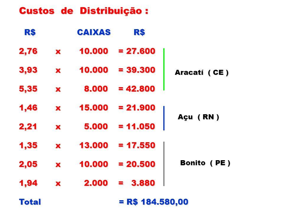 Custos de Distribuição :