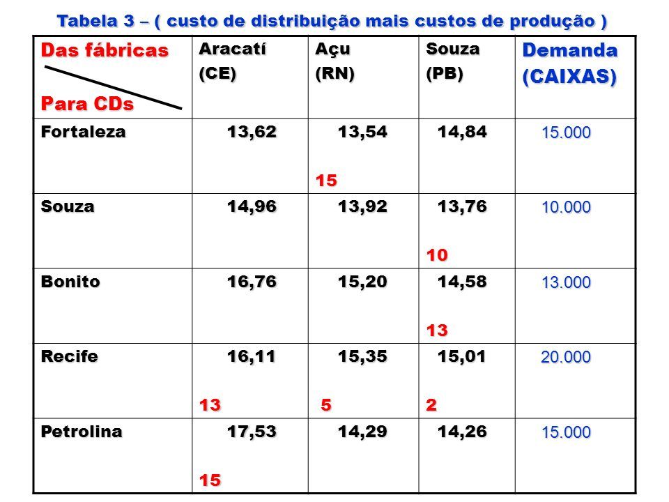 Das fábricas Para CDs Demanda (CAIXAS)