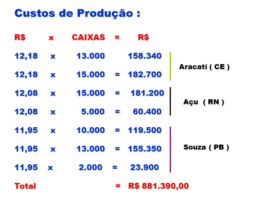 Custos de Produção : R$ x CAIXAS = R$ 12,18 x 13.000 158.340