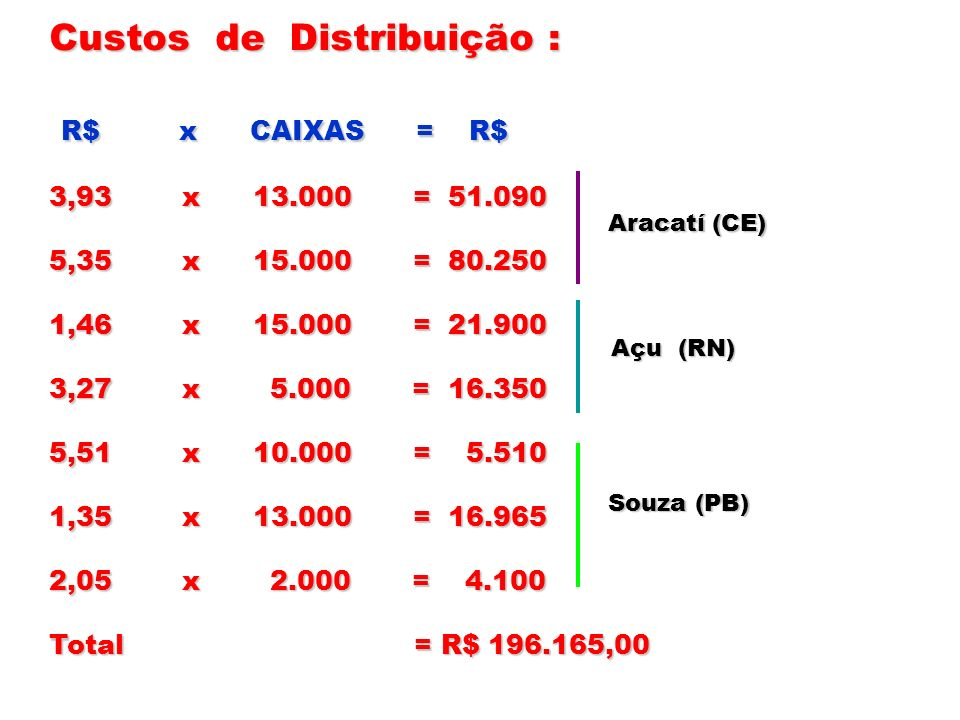 Custos de Distribuição : R$ x CAIXAS = R$