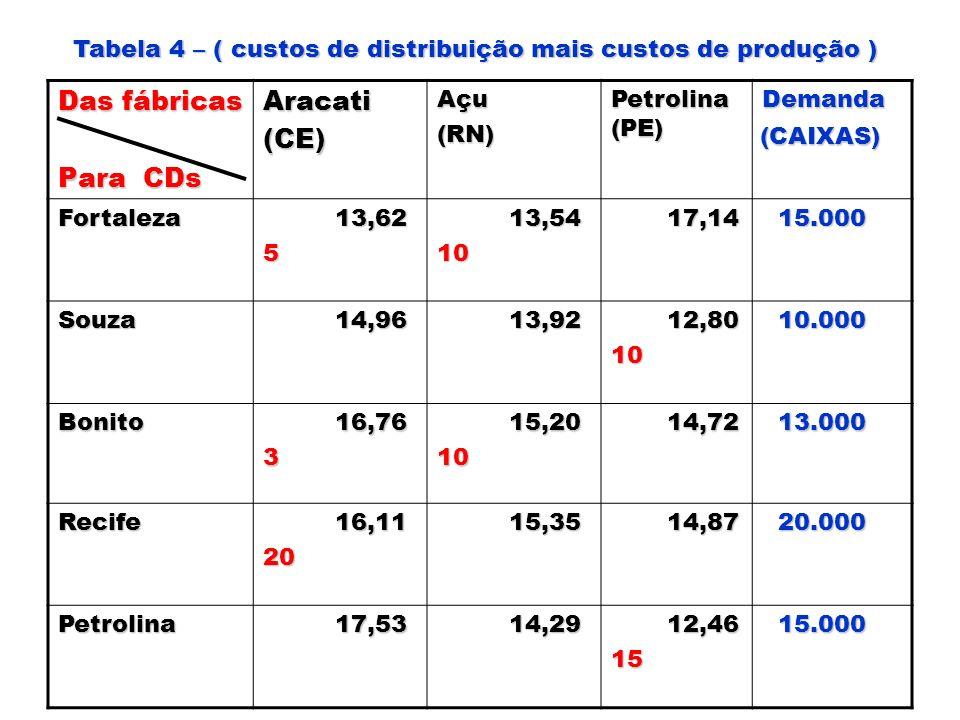 Das fábricas Para CDs Aracati (CE)