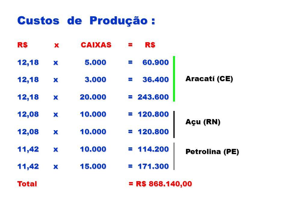Custos de Produção : R$ x CAIXAS = R$ 12,18 x 5.000 = 60.900