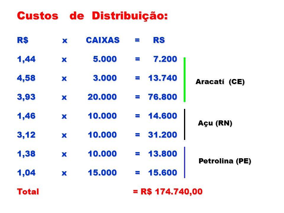 Custos de Distribuição: