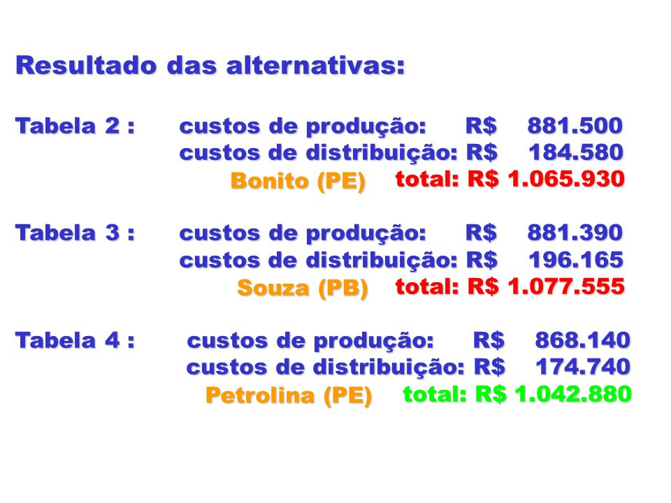 Resultado das alternativas: