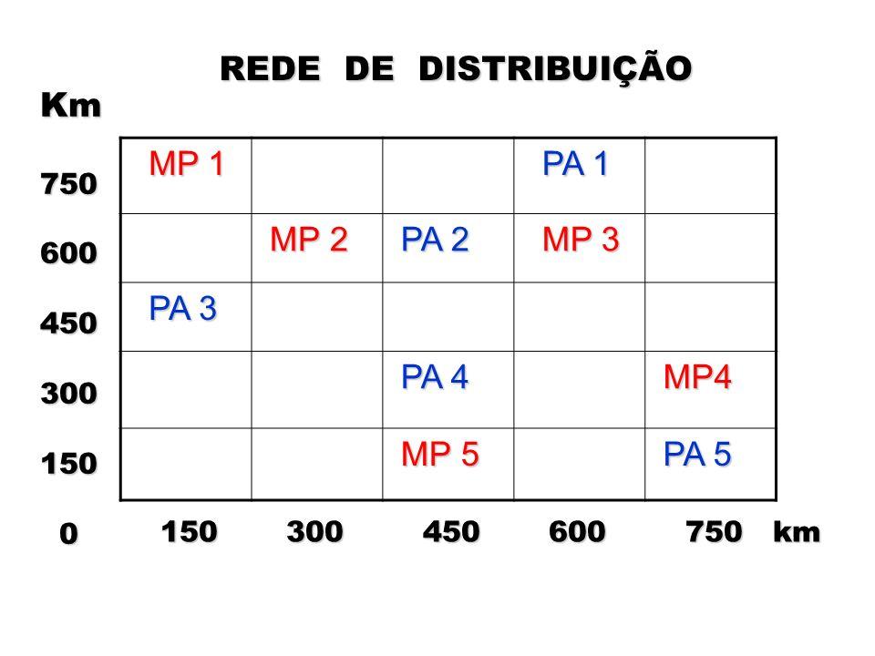 REDE DE DISTRIBUIÇÃO Km MP 1 PA 1 MP 2 PA 2 MP 3 PA 3 PA 4 MP4 MP 5