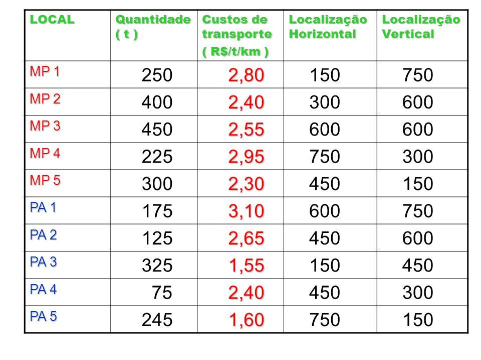 LOCAL Quantidade ( t ) Custos de transporte. ( R$/t/km ) Localização Horizontal. Localização Vertical.