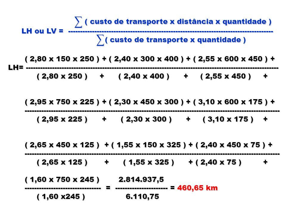 ( custo de transporte x distância x quantidade )