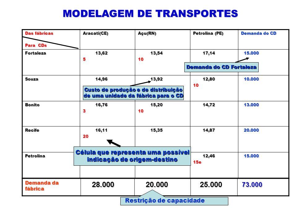 MODELAGEM DE TRANSPORTES