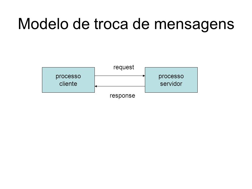 Modelo de troca de mensagens