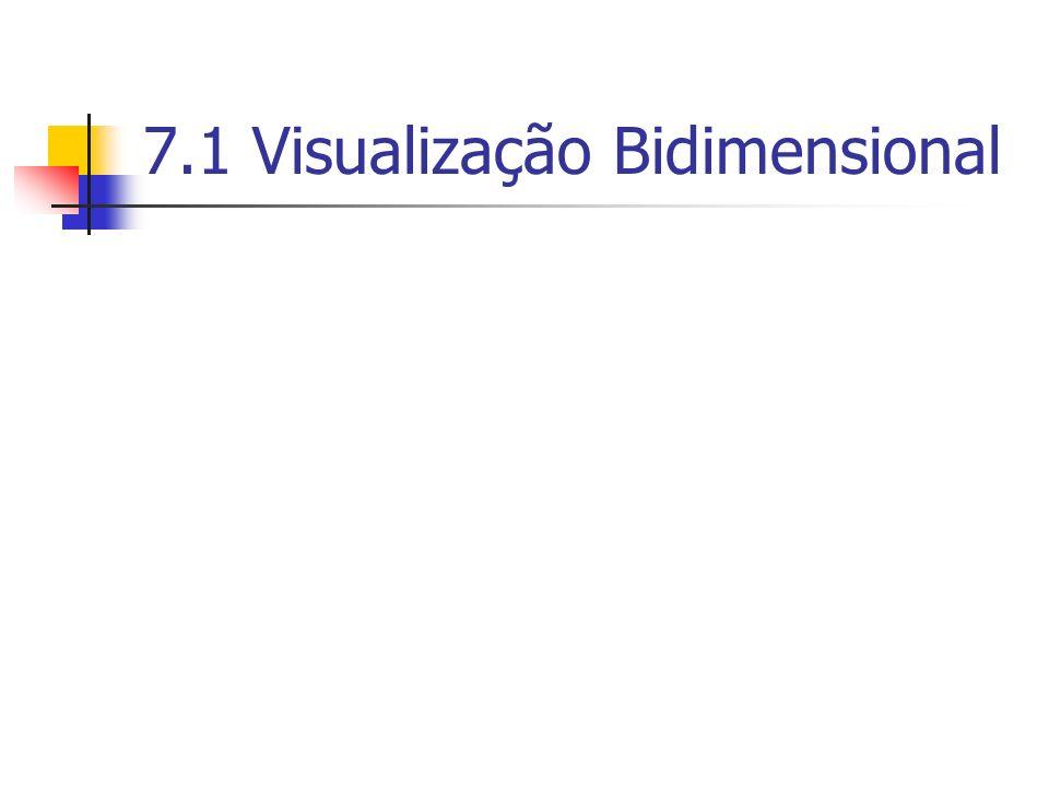 7.1 Visualização Bidimensional