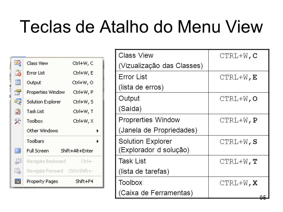 Teclas de Atalho do Menu View