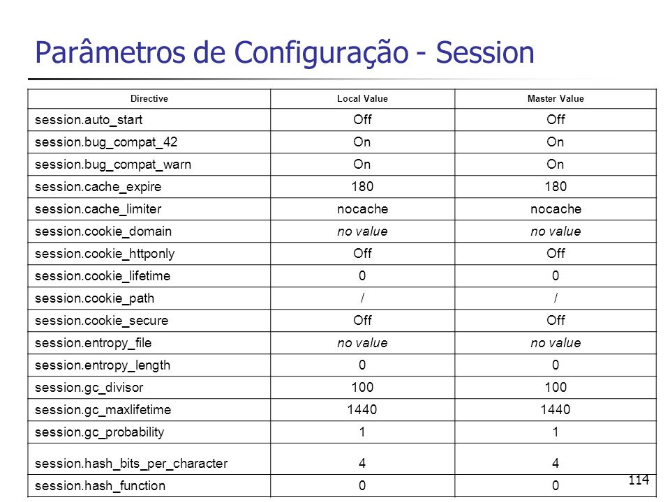 Parâmetros de Configuração - Session