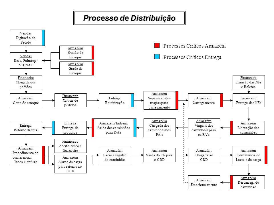 Processo de Distribuição
