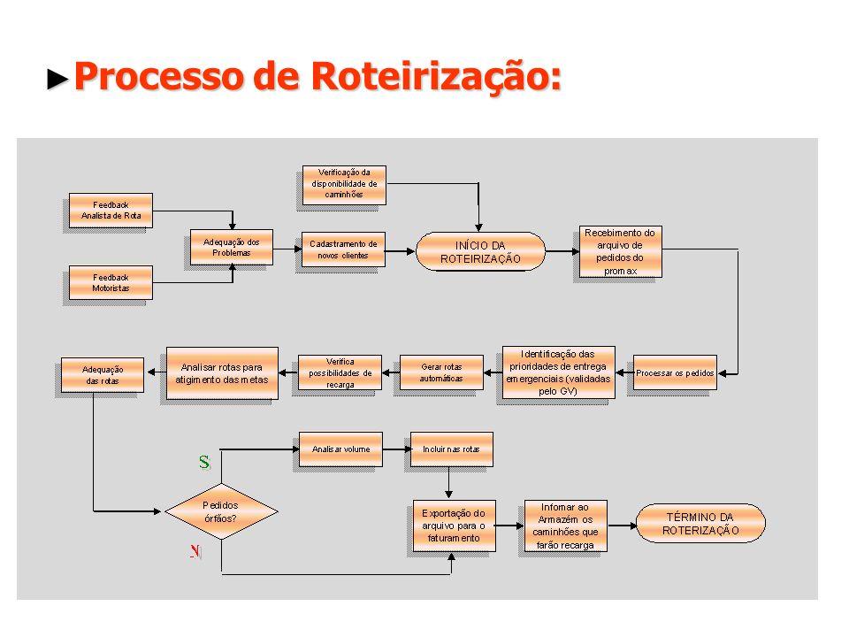 Processo de Roteirização: