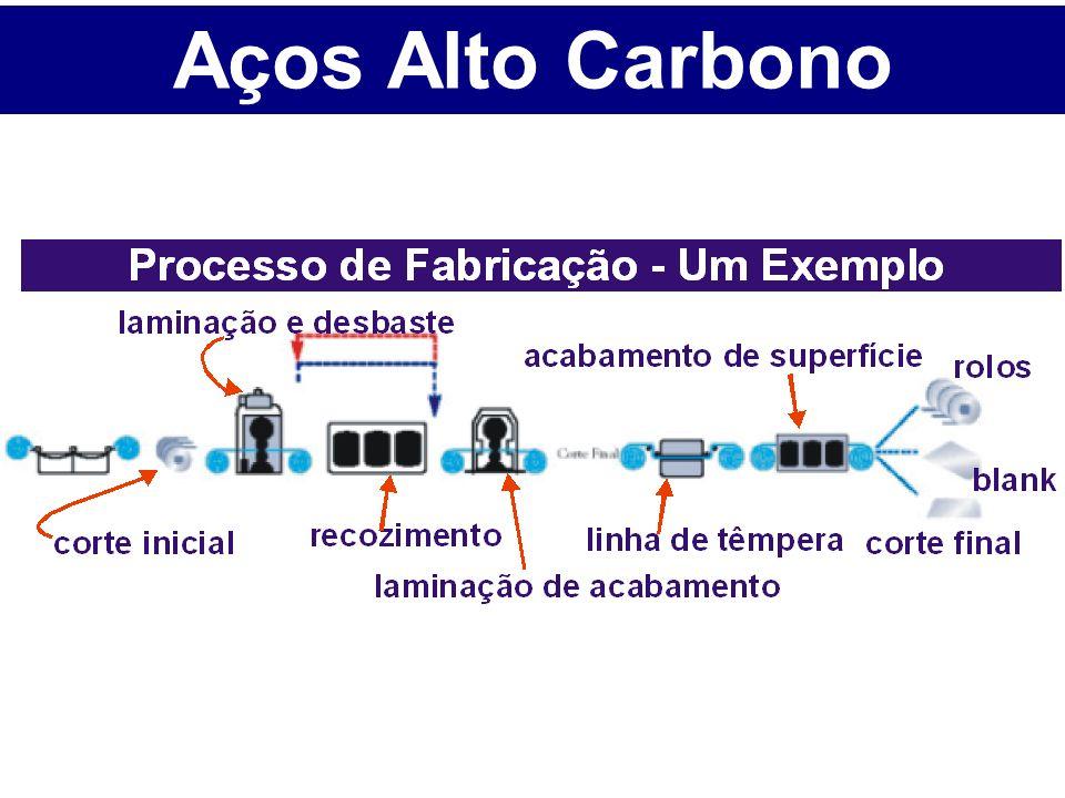 Aços Alto Carbono