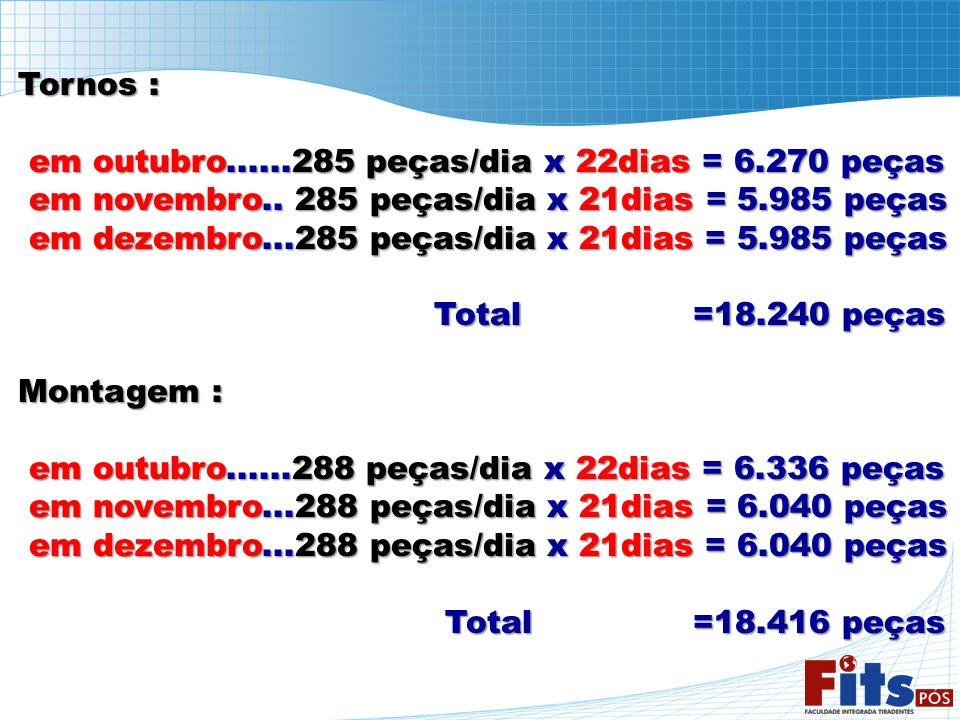 Tornos : em outubro......285 peças/dia x 22dias = 6.270 peças. em novembro.. 285 peças/dia x 21dias = 5.985 peças.