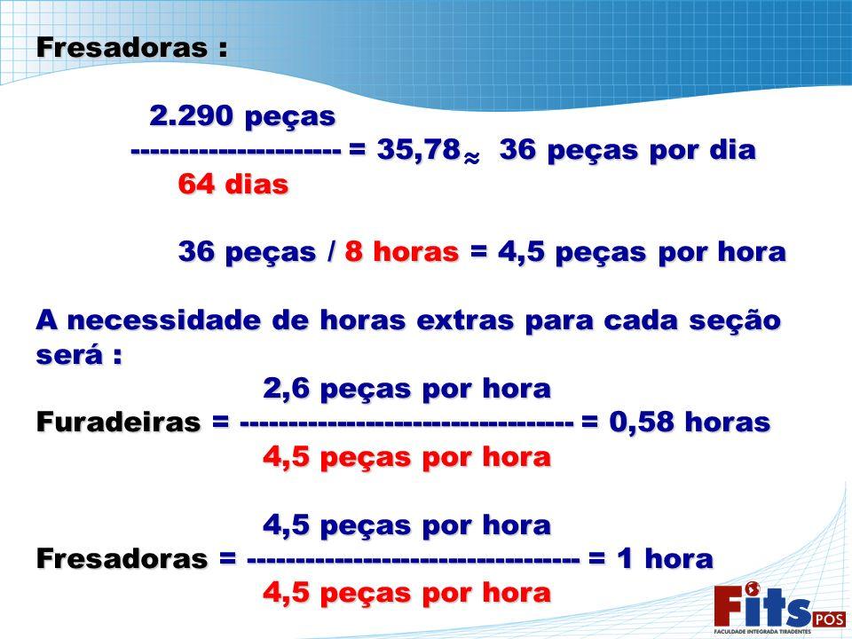 Fresadoras : 2.290 peças. ---------------------- = 35,78 36 peças por dia. 64 dias. 36 peças / 8 horas = 4,5 peças por hora.