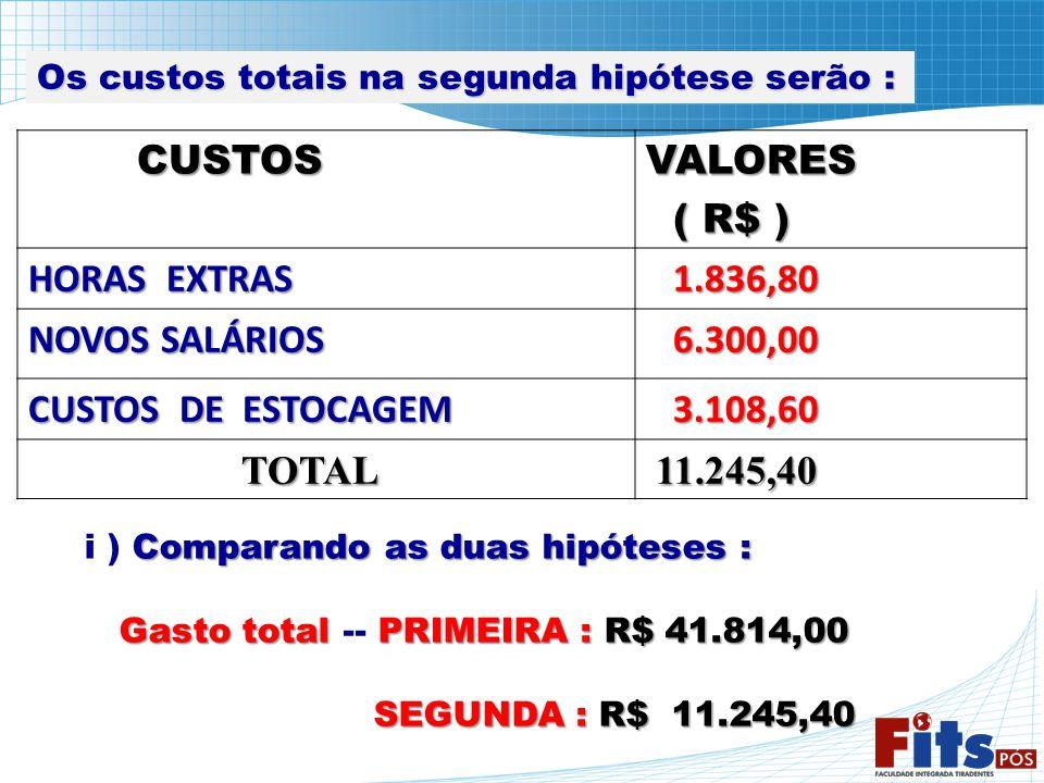 CUSTOS VALORES ( R$ ) HORAS EXTRAS 1.836,80 NOVOS SALÁRIOS 6.300,00