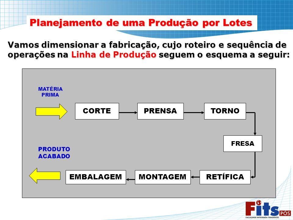 Planejamento de uma Produção por Lotes