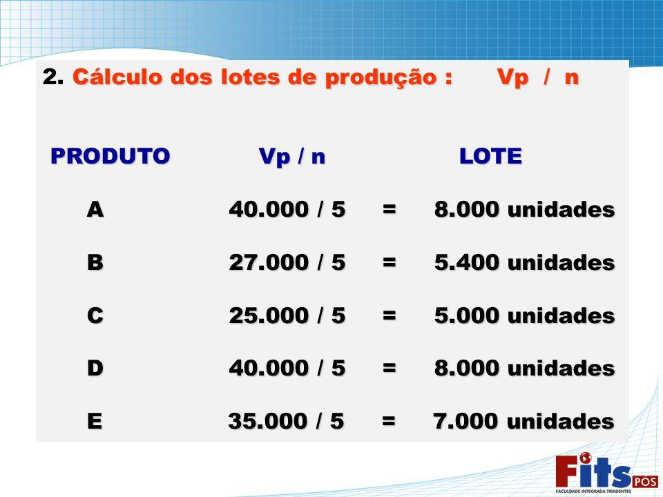 2. Cálculo dos lotes de produção : Vp / n