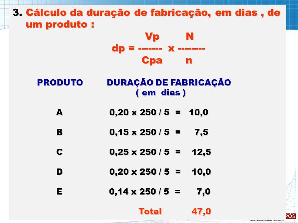 3. Cálculo da duração de fabricação, em dias , de um produto : Vp N
