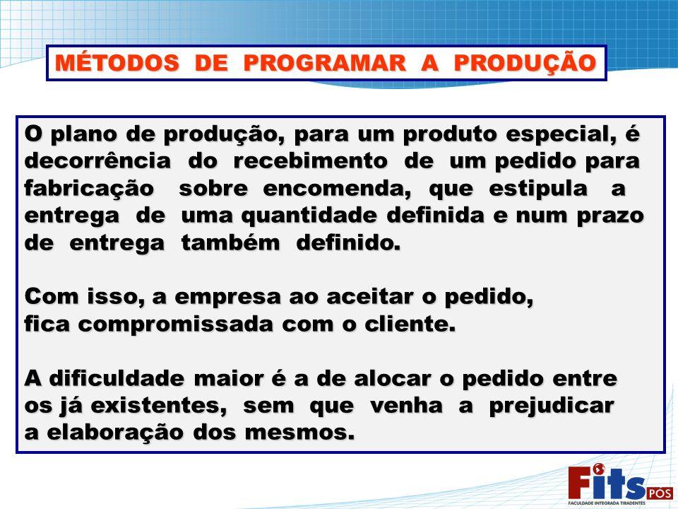 MÉTODOS DE PROGRAMAR A PRODUÇÃO
