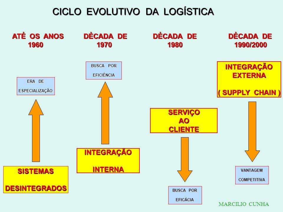 CICLO EVOLUTIVO DA LOGÍSTICA