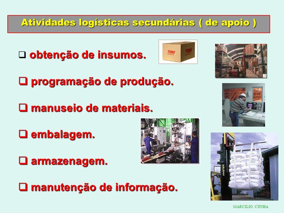 Atividades logísticas secundárias ( de apoio )